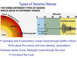 what type of seismic waves travel through earth images Seismic profiles of earth 39 s interior ppt video online download jpg