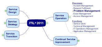 Service Desk Management Process Problem Management Itil Process Doc Octopus