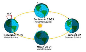 winter solstice returns facts about the shortest day of the