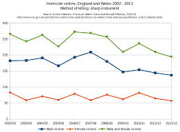 Nursing Home Design Guide Uk Trends In Knife Homicide In England And Wales Centre For Crime