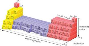 sizes of atoms and ions periodic properties of the elements