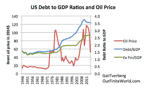 pattern energy debt the physics of energy and the economy our finite world