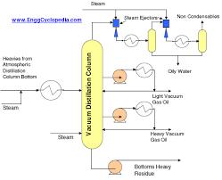 vacuum distillation unit enggcyclopedia