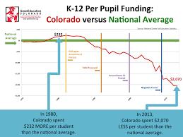 Colorado Statistics Great Education Colorado