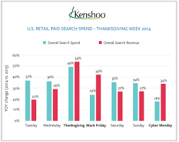 black friday thanksgiving 2014 paid search revenue gains outpaced retailer ad spend on black