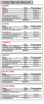 chambre d agriculture allier scrutin 2007 élections à la chambre d agriculture liste udsea ja