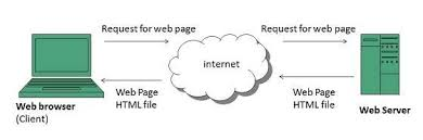 www architecture www overview