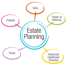 What Is A Durable Power Of Attorney For Healthcare by The Abcs Of Estate Planning Real Estate Law Estate Planning