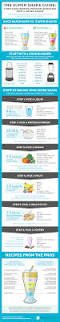 how and why to make the perfect super shake infographic