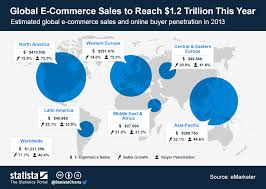 U S B2c E Commerce Volume 2015 Statistic Chart Global E Commerce Sales To Reach 1 2 Trillion This Year