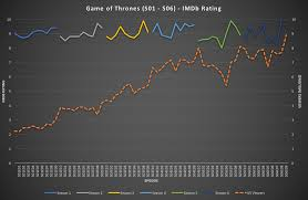 Seeking Season 2 Episode 1 Imdb Of Thrones Imdb Rating Per Episode S01 S06 Oc