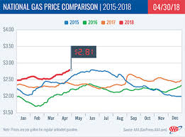 average gas price aaa april ends with most expensive national gas price average since