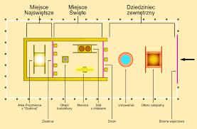 file przybytek mojżeszowy svg wikimedia commons