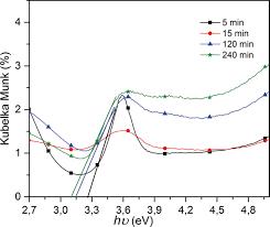evolution of tio2 nanotubular morphology obtained in ethylene