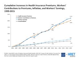 emerging trends health plan cost savings strategies insurance