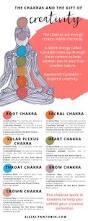 solar plexus chakra location the seven chakras and their gift of creativity u2014 eliza lynn tobin