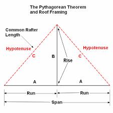 Hip Roof Design Calculator Pythagorean Theorem And Carpentry