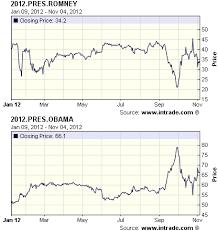 President Obama Resume Barack Obama Vs Mitt Romney Difference And Comparison Diffen