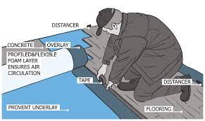 Laminate Flooring Underlay Installation Laminate Flooring Moisture Barrier Home Decorating Interior