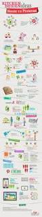 infographic kitchen design ideas houzz vs pinterest select