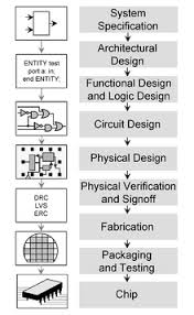 chip design integrated circuit design