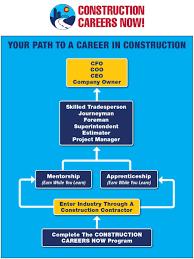 career path build colorado