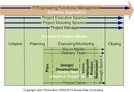 a traditional adaptive project management model azure gate