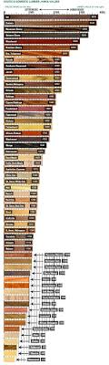 hardness scale of wood icon on wood plus hardwood flooring ratings
