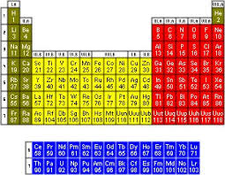 Periodic Table With Family Names Best 25 Periodic Table With Names Ideas On Pinterest Chemistry