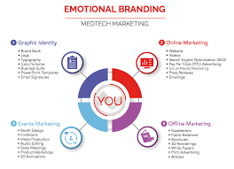 free email signature templates emotional branding infographic u2013 free download medtech momentum