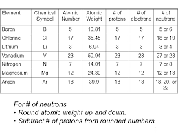 atomic number mass isotopes and stuff worksheet answers deployday