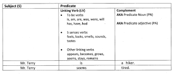 sentence pattern exles s v do grammar you can see janiceheck