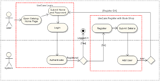 map login enterprise architect the uml tool for software design and