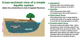 How To Make A Self Watering Planter by Sip Basics Self Watering Sub Irrigated Planter Gardening