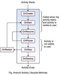 activity android android activity cycle