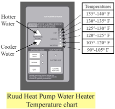 adjust thermostat on water heater
