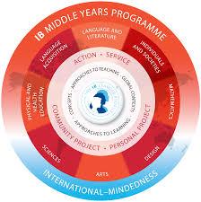 wais u003e ib programme u003e middle years programme