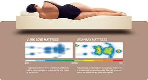 love mattress visco mattresses uralgrup mattresses and pillow visco elastic