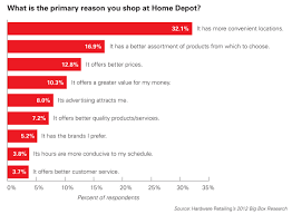 Shop At Home by Why Do Consumers Shop At Home Depot Hardware Retailing