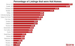 housing trends 2017 seattle real estate market forecast 2016 best market 2017