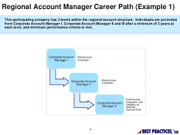 best practices in developing a structured career path for the managed u2026