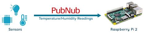 tutorial building a raspberry pi smart home part 1 pubnub