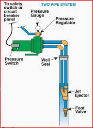 jet pump not building pressure doityourself com community forums