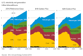 fossil fuel phase out wikipedia