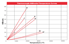 k type thermocouple table thermocouples thermocouple types j k e t n b r s