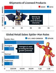 dc vs marvel film gross which superhero earns 1 3 billion a year hollywood reporter