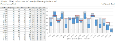 resource capacity planning template excel resource capacity step