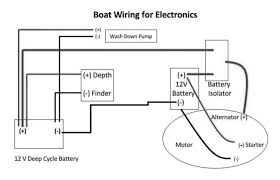 boat wiring diagrams free wiring diagram shrutiradio