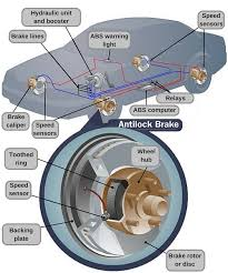 how does anti lock braking system abs in cars work
