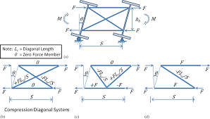 stiffness behavior of cross frames in steel bridge systems